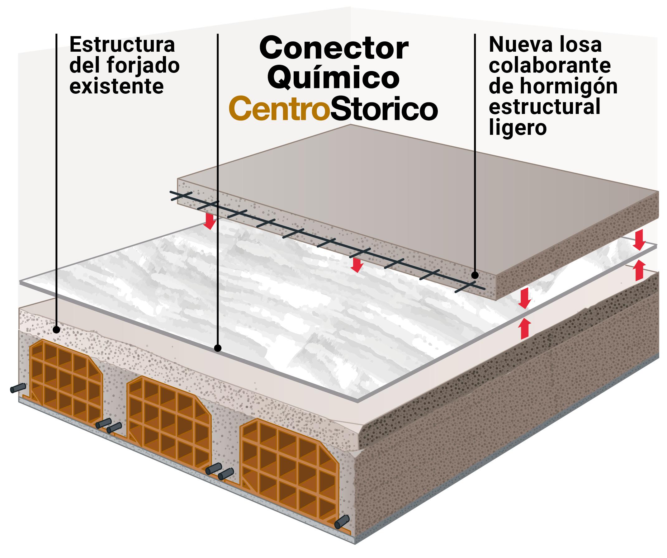 Novedad Conector Quimico CentroStorico